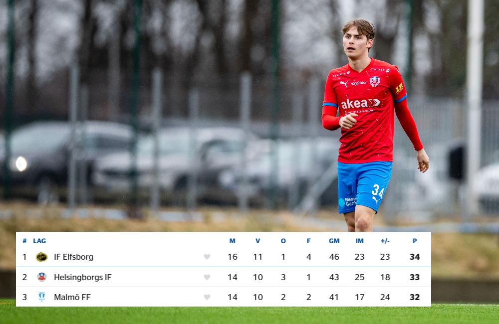 HIF:s starka ungdomssäsong – P17 har bäst poängsnitt i Allsvenskan Södra